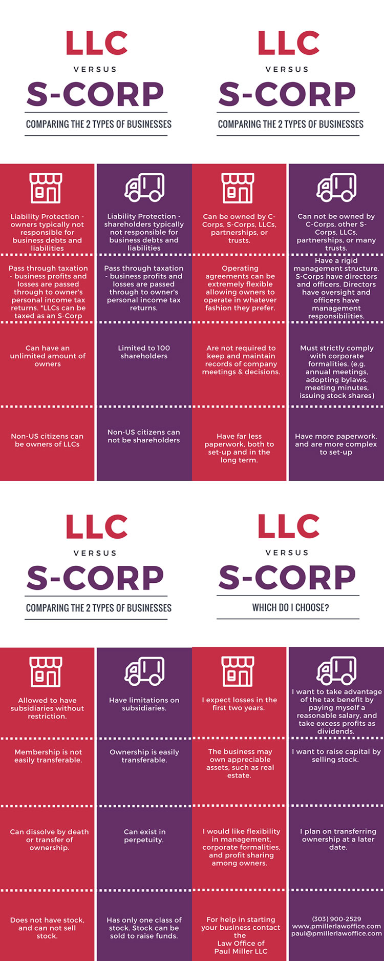 llc versus s